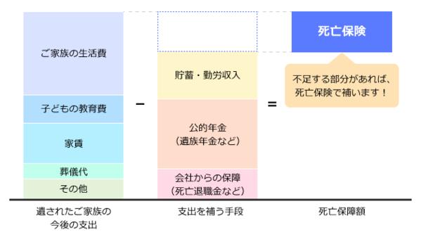 '死亡保障額の算出の考え方(会社員の場合)の図'