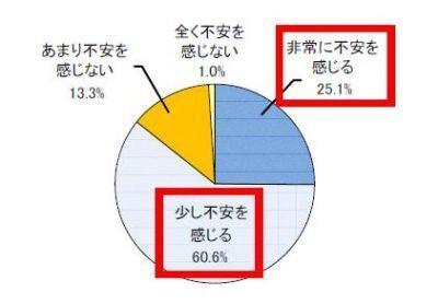 """長生きは""""不安""""が9 割--東京海上の長生きに関する意識調査で"""