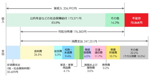 '世帯主が60歳以上の無職世帯(2人以上の世帯)の1カ月間の収入と支出の図'