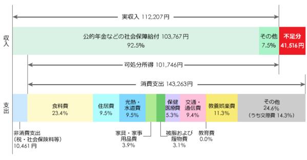 '世帯主が60歳以上の単身無職世帯の1カ月間の収入と支出の図'