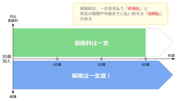 '終身型医療保険のイメージの図'