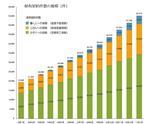 ライフネット生命、1月申込件数が過去最高を大幅更新