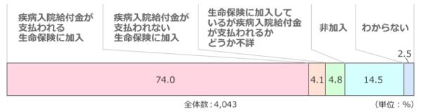 '疾病入院給付金の有無(全生保)