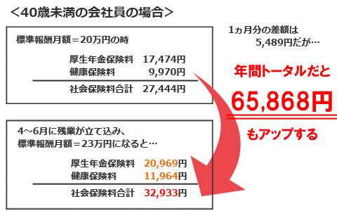 4~6月の残業は要注意!? 知って得する、サラリーマンの社会保険料の計算法(その2)