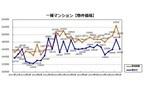 増税の反動により、投資用マンションの価格が大幅下落