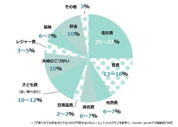 家計の適正割合グラフ