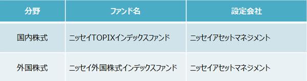 『はじめての人のための3000円投資生活』(横山光昭)より抜粋
