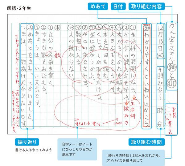 塾もない秋田の村が「学力日本一」の秘密は、家庭でできるすごい学習法