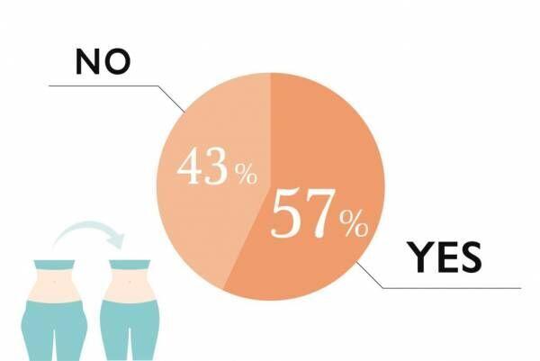 胸ばかり痩せていく…!  女性約100人調査「おすすめしない部分痩せ」体験談
