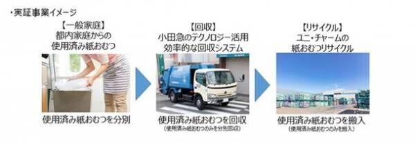 東京都公募「使用済み紙おむつのリサイクル推進に向けた実証事業」に小田急電鉄との共同事業が採択