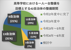 日本PCサービスが学習用端末のサポート拡充新たに熊本コールセンター新設